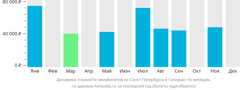 Динамика стоимости авиабилетов из Санкт-Петербурга в Галифакс по месяцам