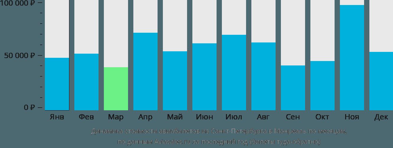 Динамика стоимости авиабилетов из Санкт-Петербурга в Монреаль по месяцам