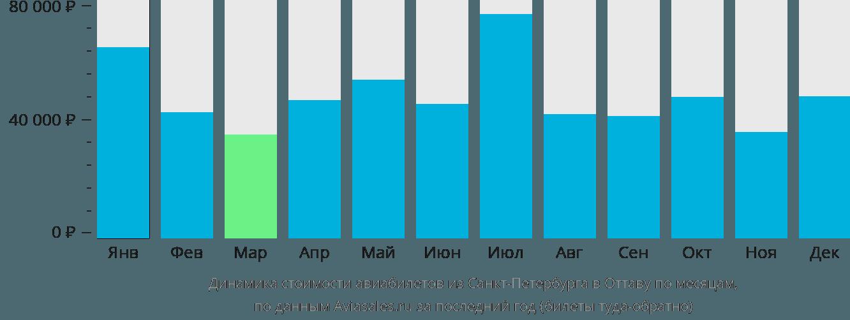 Динамика стоимости авиабилетов из Санкт-Петербурга в Оттаву по месяцам