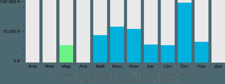 Динамика стоимости авиабилетов из Санкт-Петербурга в Квебека по месяцам