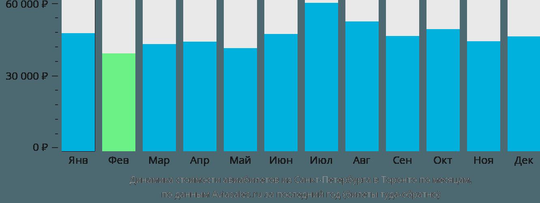 Динамика стоимости авиабилетов из Санкт-Петербурга в Торонто по месяцам
