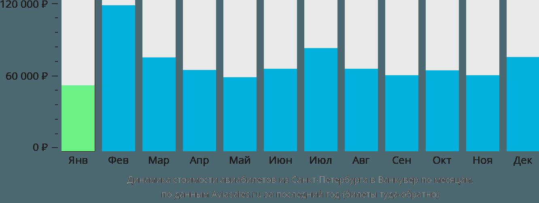 Динамика стоимости авиабилетов из Санкт-Петербурга в Ванкувер по месяцам