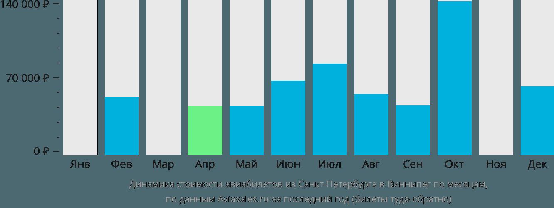 Динамика стоимости авиабилетов из Санкт-Петербурга в Виннипег по месяцам