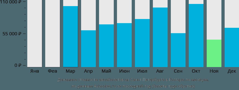 Динамика стоимости авиабилетов из Санкт-Петербурга в Калгари по месяцам