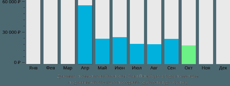 Динамика стоимости авиабилетов из Санкт-Петербурга в Задар по месяцам