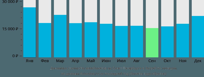 Динамика стоимости авиабилетов из Санкт-Петербурга в Загреб по месяцам