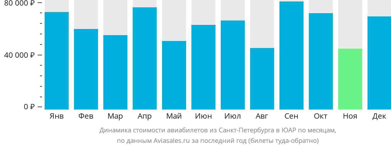 Динамика стоимости авиабилетов из Санкт-Петербурга в ЮАР по месяцам