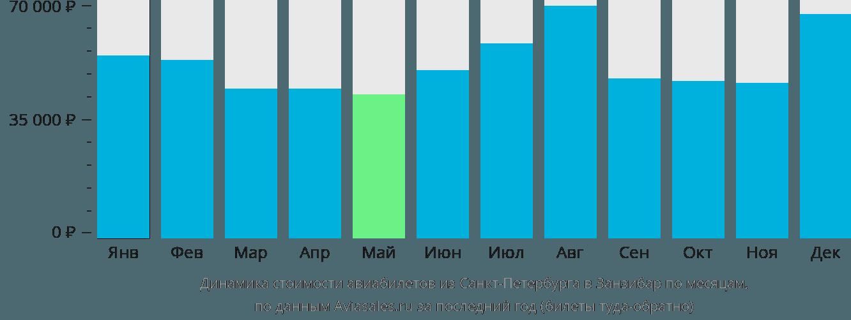 Динамика стоимости авиабилетов из Санкт-Петербурга в Занзибар по месяцам