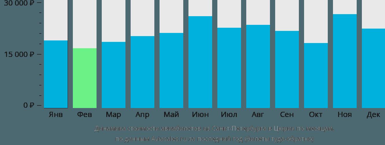 Динамика стоимости авиабилетов из Санкт-Петербурга в Цюрих по месяцам