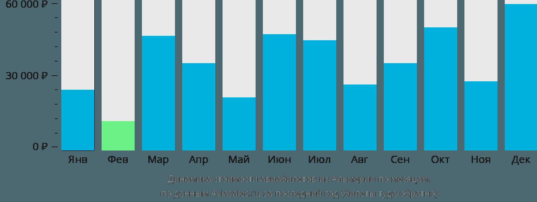 Динамика стоимости авиабилетов из Альмерии по месяцам