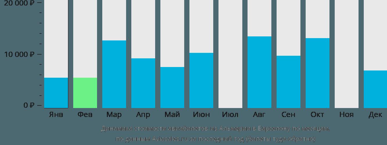 Динамика стоимости авиабилетов из Альмерии в Барселону по месяцам