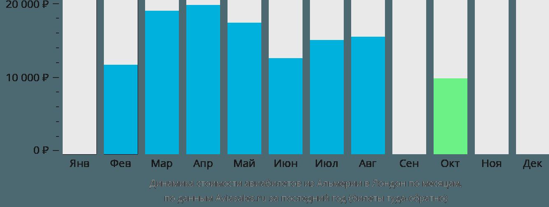 Динамика стоимости авиабилетов из Альмерии в Лондон по месяцам