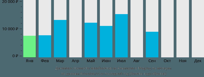 Динамика стоимости авиабилетов из Альмерии в Мадрид по месяцам