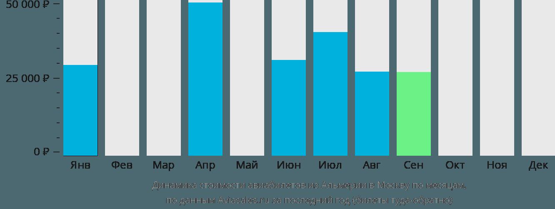 Динамика стоимости авиабилетов из Альмерии в Москву по месяцам