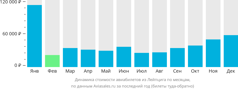 Динамика стоимости авиабилетов из Лейпцига по месяцам
