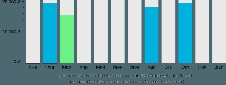 Динамика стоимости авиабилетов из Лейпцига в Амстердам по месяцам