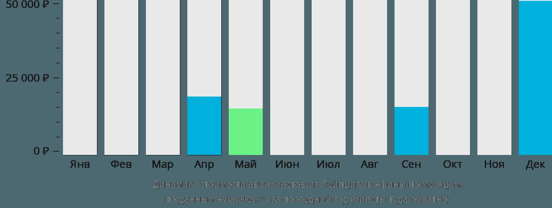 Динамика стоимости авиабилетов из Лейпцига в Афины по месяцам