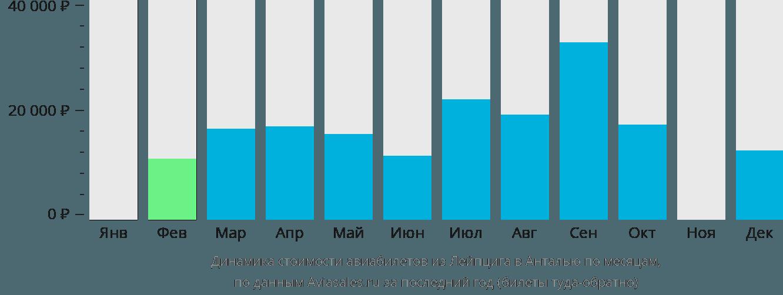 Динамика стоимости авиабилетов из Лейпцига в Анталью по месяцам