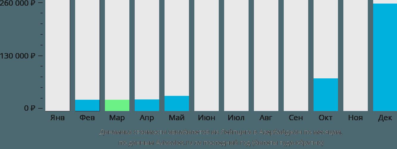 Динамика стоимости авиабилетов из Лейпцига в Азербайджан по месяцам