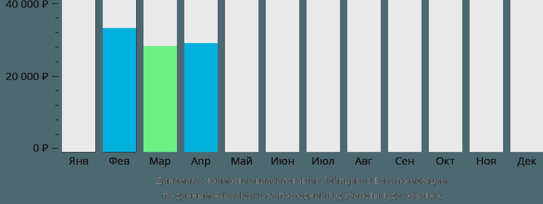 Динамика стоимости авиабилетов из Лейпцига в Баку по месяцам