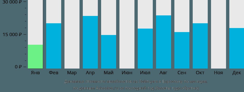 Динамика стоимости авиабилетов из Лейпцига в Барселону по месяцам
