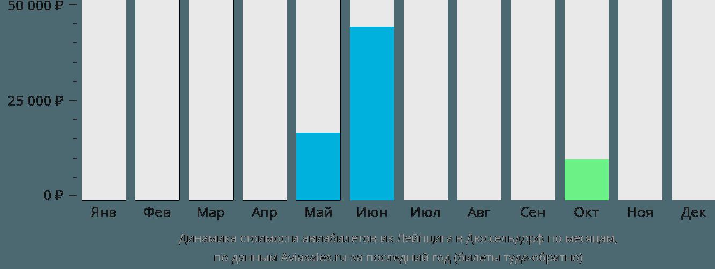 Динамика стоимости авиабилетов из Лейпцига в Дюссельдорф по месяцам