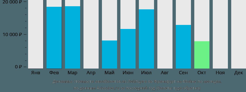 Динамика стоимости авиабилетов из Лейпцига во Франкфурт-на-Майне по месяцам