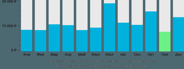 Динамика стоимости авиабилетов из Лейпцига в Стамбул по месяцам