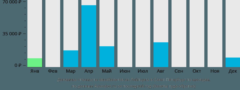 Динамика стоимости авиабилетов из Лейпцига в Санкт-Петербург по месяцам