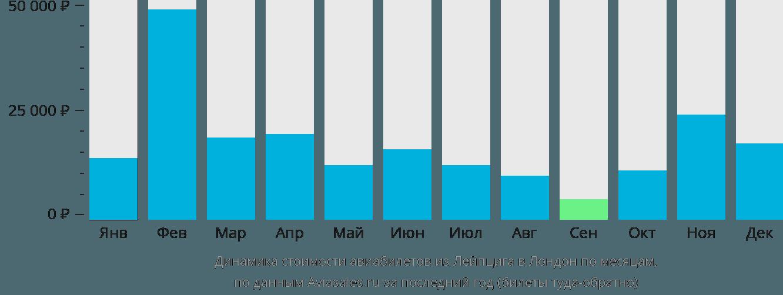 Динамика стоимости авиабилетов из Лейпцига в Лондон по месяцам