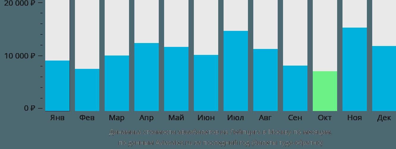 Динамика стоимости авиабилетов из Лейпцига в Москву по месяцам
