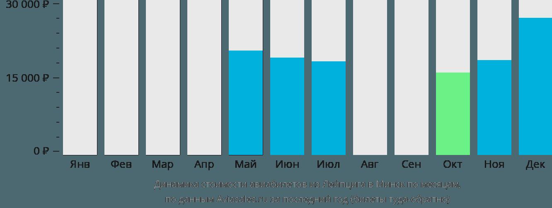 Динамика стоимости авиабилетов из Лейпцига в Минск по месяцам