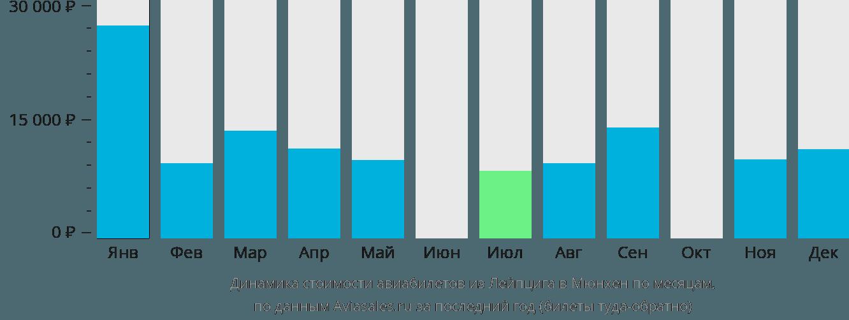 Динамика стоимости авиабилетов из Лейпцига в Мюнхен по месяцам