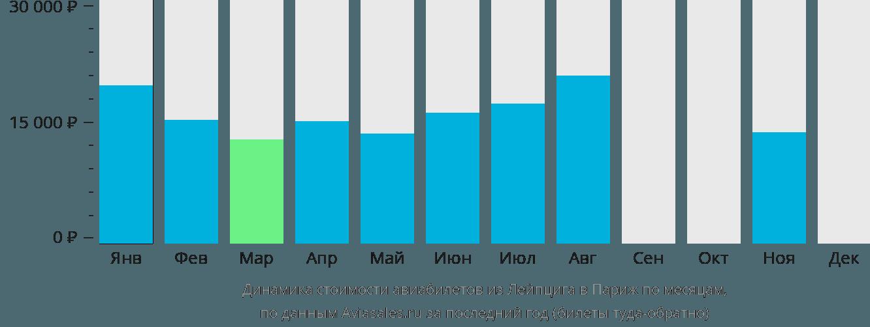 Динамика стоимости авиабилетов из Лейпцига в Париж по месяцам