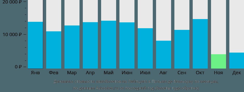 Динамика стоимости авиабилетов из Лейпцига в Пальма-де-Майорку по месяцам