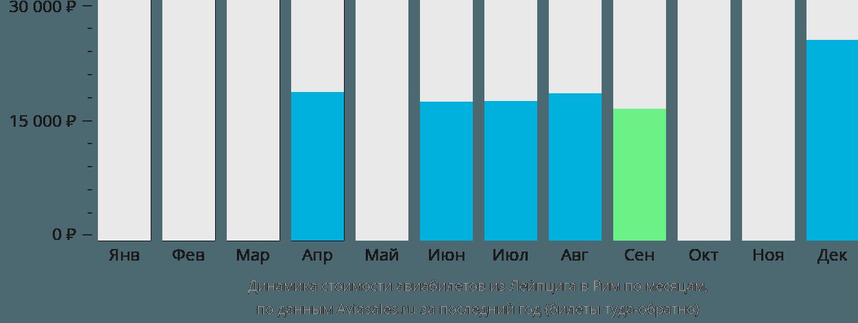 Динамика стоимости авиабилетов из Лейпцига в Рим по месяцам