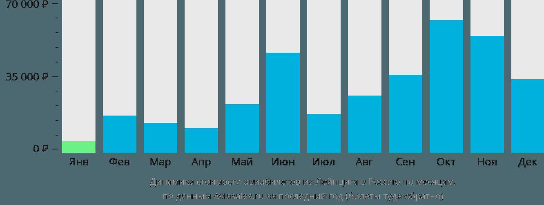 Динамика стоимости авиабилетов из Лейпцига в Россию по месяцам