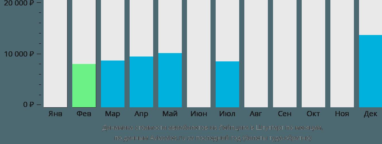 Динамика стоимости авиабилетов из Лейпцига в Штутгарт по месяцам