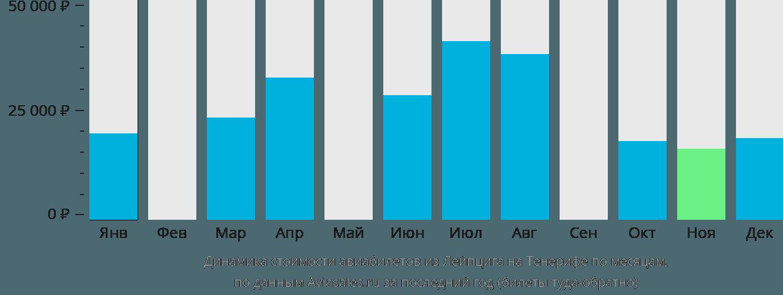 Динамика стоимости авиабилетов из Лейпцига на Тенерифе по месяцам