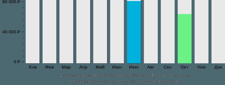 Динамика стоимости авиабилетов из Лейпцига в Торонто по месяцам
