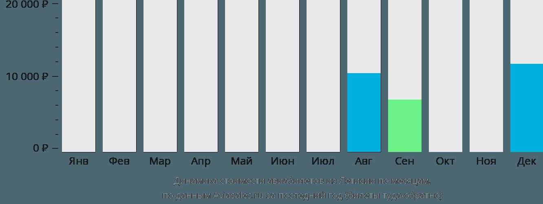 Динамика стоимости авиабилетов из Летисии по месяцам