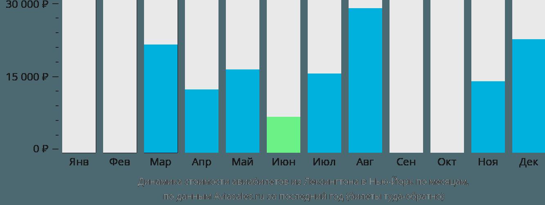 Динамика стоимости авиабилетов из Лексингтона в Нью-Йорк по месяцам
