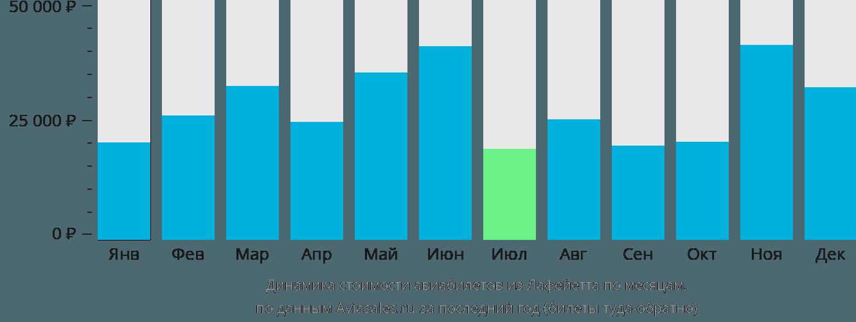 Динамика стоимости авиабилетов из Лафейетта по месяцам