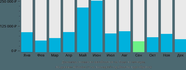 Динамика стоимости авиабилетов из Ломе по месяцам