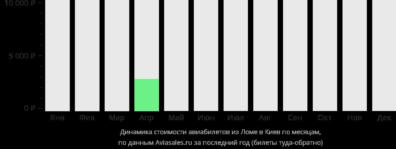 Динамика стоимости авиабилетов из Ломе в Киев по месяцам