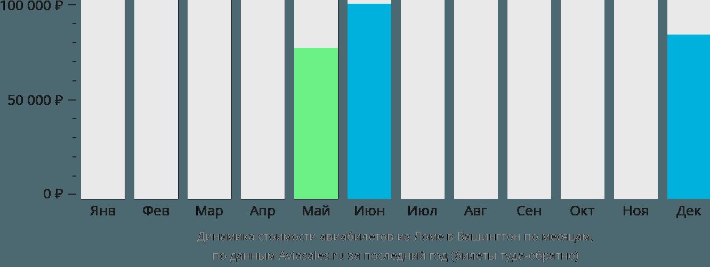 Динамика стоимости авиабилетов из Ломе в Вашингтон по месяцам