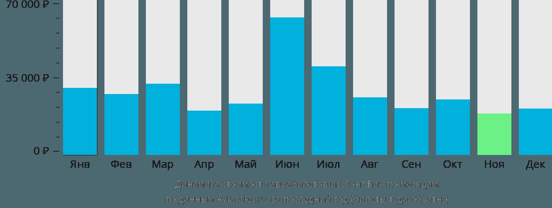 Динамика стоимости авиабилетов из Лонг-Бича по месяцам