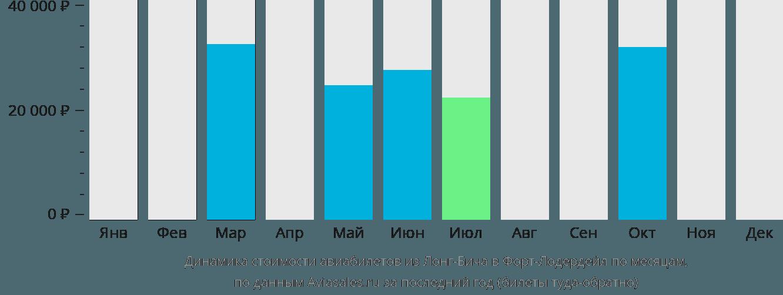 Динамика стоимости авиабилетов из Лонг-Бича в Форт-Лодердейл по месяцам