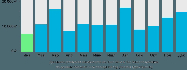 Динамика стоимости авиабилетов из Лонг-Бича в Лас-Вегас по месяцам