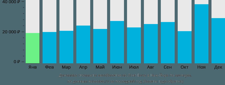 Динамика стоимости авиабилетов из Лонг-Бича в Нью-Йорк по месяцам